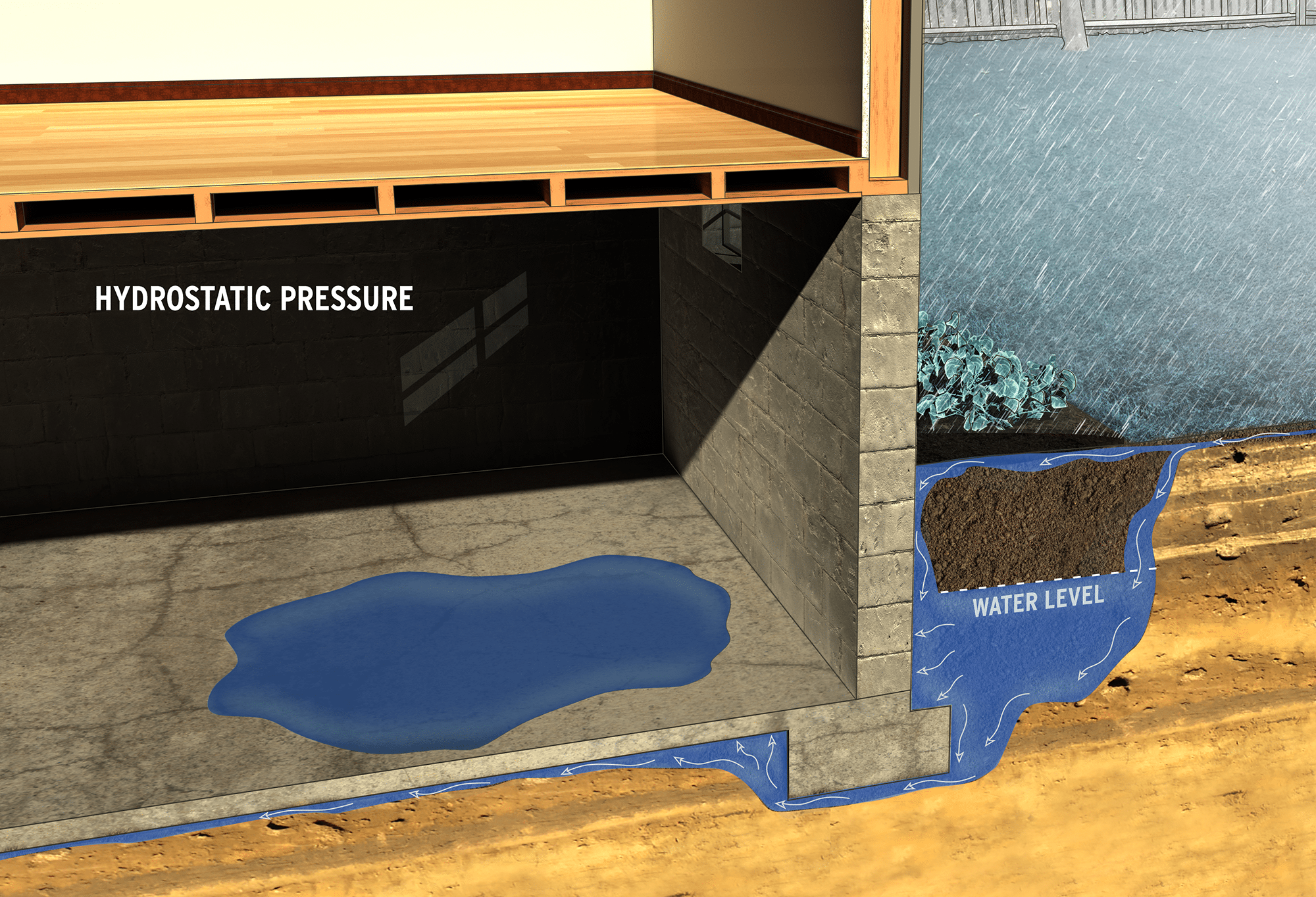 hydrostatic pressure technical illustrations